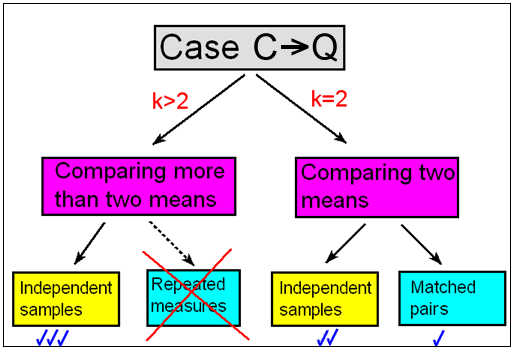 We will begin our discussion of Inference for Relationships with Case C-Q, where the explanatory variable (X) is categorical and the response variable (Y) is quantitative. We discussed that inference in this case amounts to comparing population means. We distinguish between scenarios where the explanatory variable (X) has only two categories and scenarios wheret he explanatory variable (X) has MORE than two categories. When comparing two means, we make the futher distinction between situations where we have independent samples and those where we have matched pairs. For comparing more than two means in this course, we will focus only on the situation where we have independent samples. In studies with more than two groups on dependent samples, it is good to know that a common method used is repeated measures but we will not cover it here. We will first discuss comparing two population means starting with independent samples followed by matched pairs and conclude with comparing more than two population means in the case of independent samples.