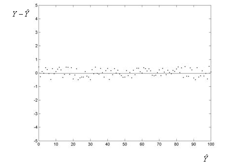 A plot of the residuals on the Y-axis by the predicted valueso n the X-axis. This plot shows random scatter around a flat line through Y = 0. The variation around the line is similar for all predicted values.