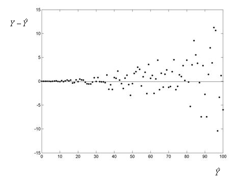 A plot of the residuals on the Y-axis by the predicted values on the X-axis. This plot shows scatter around a flat line through Y = 0. The variation around the line is clearly larger for larger predicted values. There is a clear funnel shape to the graph.