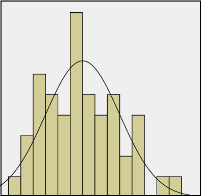 Although there is a lot of variation, this histogram does seem to follow the overall pattern of the normal distribution which is drawn over the histogram
