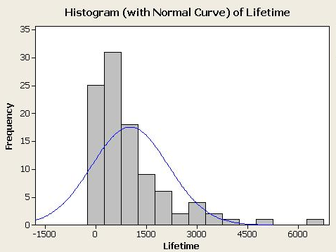 This graph is clearly skewed right and does not follow the general pattern of the normal curve displayed over the histogram.