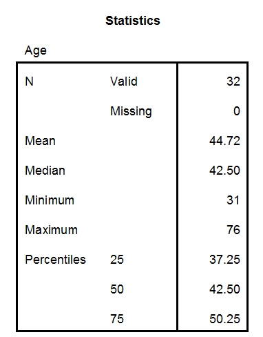 Output from SPSS software containing statistics for Age. N Valid 32, N Missing 0, Mean 44.72, Median 42.5, Minimum 31, Maximum 76, Percentiles 25 37.25, Percentiles 50 42.5, Percentiles 75 50.25