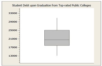 boxplot of student debt upon graduation