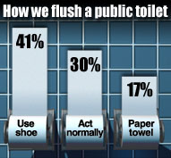 "A bar chart in which the bars have been replaced by rolls of unraveled toilet paper. The chart is titled ""How we flush a public toilet"" The first bar is labeled ""Use shoe, 41%"", the second bar is labeled ""Act normally 30%"", and the last bar is labeled ""Paper towel 17%"""