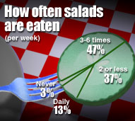 "A pie chart made out of a slice of cucumber. The cucumber is on a fork, which in turn is over a dinner table. The pie chart is titled ""How often are salads eaten (per week)"". The pie chart shows 4 sections: Never (3%), Daily (13%), 2 or less (37%), 3-6 times (47%)."
