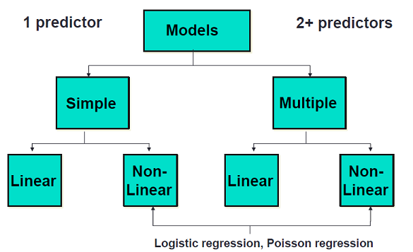 There are 1 predictor models (labeled Simple in this image) and 2+ predictor models (labeled Multiple). Within each there are linear and non-linear models. Two examples of non-linear models are logistic and poisson regression.