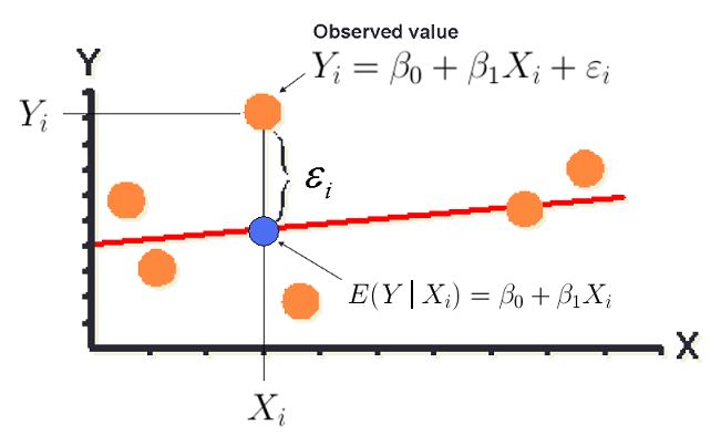 Each orange dot represents an individual observation in the scatterplot where the dots are drawn at the intersection of the X value on the horizontal axis and the Y value on the vertical axis. Each observed value is modeled using the previous equation Y_i = beta_0 + beta_1(X_i) + epsilon_i. The red line is the true linear regression line and is shown going through the middle of the observed data. The blue dot represents the predicted value for a particular X value and illustrates that our predicted value only estimates the mean, average, or expected value of Y at that X value. The error for individuals is expected and is due to the variation in our data - it is labeled with epsilon_i and denoted by a bracket in this picture which gives the distance between the blue dot for the predicted value and the orange dot for the observed value for a particular value of X..