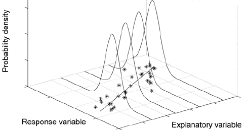 This image shows a scatterplot and regression line on the X-Y plane - as if flat on a table. Then standing up - in the vertical axis - we draw normal curves centered at the regression line for four different X-values - with X increasing for each. The center of the distributions of the normal distributions which are displayed shows an increase in the mean but constant variation. The idea is that the model assumes that a normal distribution approximates how the Y values will vary around the regression line for a particular value of X.