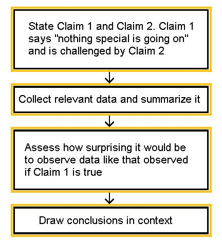 "A flow chart describing the process. First, we state Claim 1 and Claim 2. Claim 1 says ""nothing special is going on"" and is challenged by claim 2. Second, we collect relevant data and summarize it. Third, we assess how surprising it woudl be to observe data like that observed if Claim 1 is true. Fourth, we draw conclusions in context."