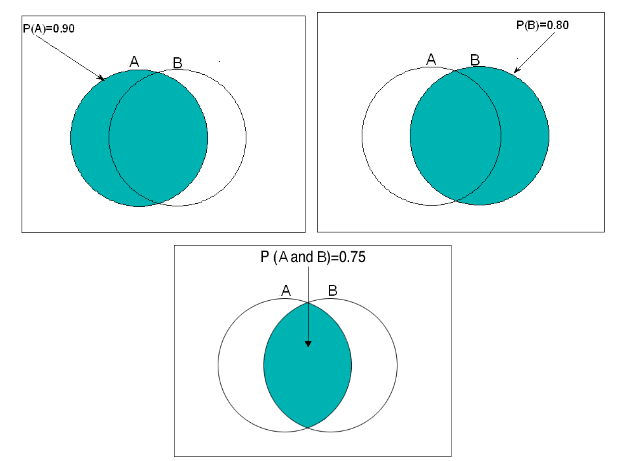 Three Venn Diagrams. In all of them there is a large rectangle representing all of the sample space S. Inside this rectangle are two circles which overlap partially. One circle is labeled A and the other is labeled B. In the first Venn Diagram the circle for A is colored blue, and we see that P(A) = 0.90 . In some sense P(A) is the area of the A circle. In the second Venn Diagram the circle for B is colored blue, and it is marked that P(B) = 0.80 . Just like in the first Venn diagram it can be thought that the circle for B has an area of 0.80 . In the third Venn Diagram the area which is the overlap of circles A and B is colored blue. P(A and B) = 0.75 . The area of the overlap can be thought of as having an area of 0.75 .