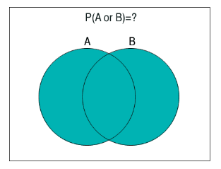 The same Venn Diagram except the area of the two circles has been colored blue (shaded). This means the area in the overlap is also colored blue. Note that the overlap area has only been colored once, so even though it is in both circles we will count it once.