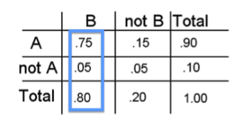 "The table's first column has been highlighted. Here is the highlighted data in ""Row, Column"" format: A,B: P(A and B) = 0.75; not A, B: P(not A and B) = 0.05; B,Total: P(B) = 0.80 = P(A and B) + P(not A and B)"
