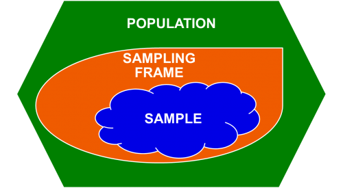 Shows the population as a large box, inside of which the sampling frame is outlined. Inside the sampling frame, the sample is outlined.