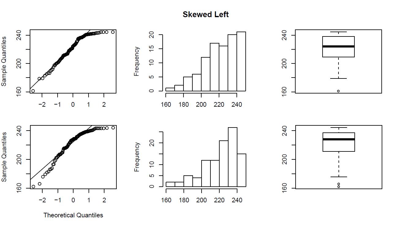 Graph1_SkewedLeft