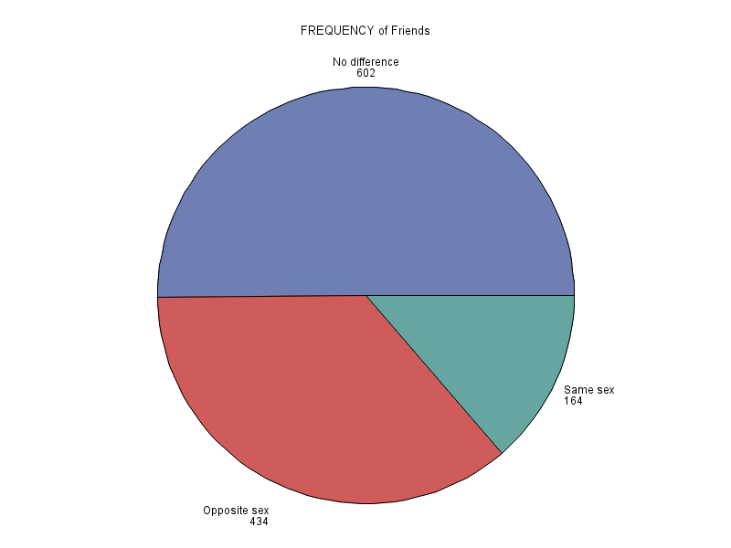 A pie chart showing the results of the frequency table above.