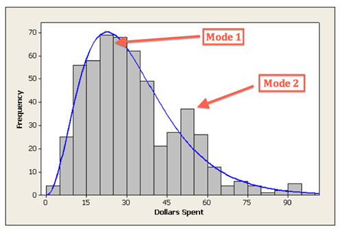 A histogram in which the Y-axis is labeled with units in Frequency, from 0 to 70. The X-axis is labeled in Dollars Spent, from 0 to 105. Going from left to right on the X-axis, the bars of the histogram increase to a peak at x=25, where y=70. Then, the bars decrease, but at x=45 they begin to increase again, reaching a second peak at x=50, where y=37. Then, the values decrease until the end of the histogram.