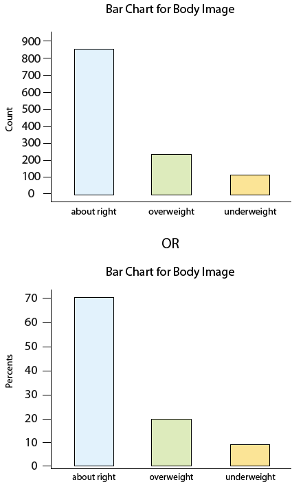 "Two bar charts. Since these bar charts can only show one type of unit on the vertical axis, two are required, one to show counts and one to show percentages. The first bar chart shows counts on the vertical axis, from 0 to 900. The horizontal axis has 3 labels under 3 bars. The largest bar is labeled ""about right"" and is the largest. It extends from the 0 mark on the vertical axis to between the 800 and 900 mark. The second bar is labeled ""overweight"" and starts at the 0 mark and ends at about the 200 mark. The third bar is labeled ""underweight"" and starts at the 0 mark and ends between the 100 and 200 mark. The second bar chart is identical to the first one, except the vertical axis has been changed to Percent units, and goes from 0 to 70. The bars are the same as in the first chart."
