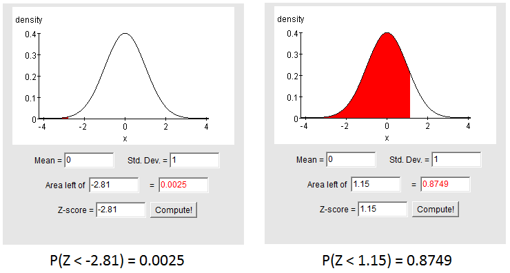 Standard Normal Distribution » Biostatistics » College of