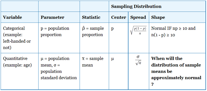 Sampling Distribution of the Sample Mean, x-bar