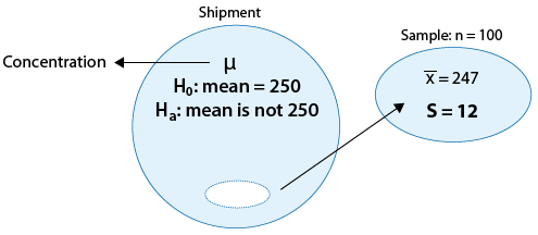 "A large circle represents the population, which is the shipment. μ represents the concentration of the chemical. The question we want to answer is ""is the mean concentration the required 250ppm or not? (Assume: SD = 12)."" Selected from the population is a sample of size n=100, represented by a smaller circle. x-bar for this sample is 247."