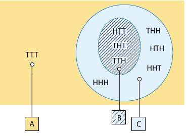 "We have a large rectangle labeled ""S"" which represents the entirety of the sample space. Inside this rectangle we have a circle labeled ""C."" Everything outside of ""C happens to coincied with event A containing only ""TTT"". Inside of C, we see ""HHH,"" ""THH,"" ""HTH,"" ""HHT,"" and a circle representing event B. Inside B are ""HHT,"" ""THT,"" and ""TTH."" Note that all of the items inside B are also inside C, so C fully encloses B."