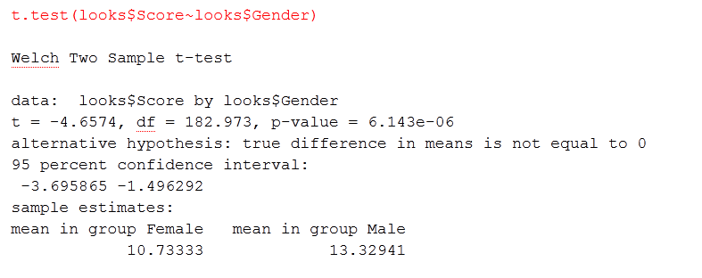 t.test(looks$Score~looks$Gender) (top line) Welch Two Sample t-test (second line) looks$Score by looks$Gender (third line) t = -4.6574, df = 182.973, p-value = 6.143e-06 (fourth line) alternative hypothesis: true differenc ein means is not equal to 0 (fifth line) 95 percent confidence interval: (sixth line) -3.695865 -1.496292 (seventh line) sample estimates: (eighth line) mean in group Female, mean in group Male (ninth line) 10.73333 13.32941